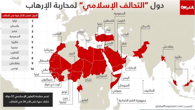 أقوى عشر دول بالتحالف العسكري الإسلامي 34 دولة إسلامية بقيادة السعودية