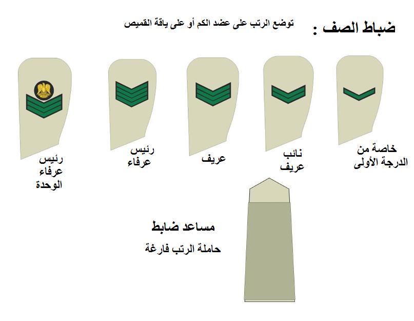 الرتب العسكرية في الجيش الليبي