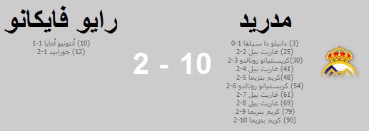 غضب ريال مدريد في الدوري الاسباني ينفجر بعشر اهداف 10 - 2 رايو فايكانو الاهداف كاملة