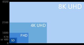 باقة +HD الألمانية تطلق قناة تجريبية UHD على القمر Astra