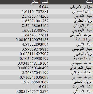اسعار العملات اليوم 23-4-2012 , اسعار العملات اليوم الاثنين 23 ابريل 2012 , صرف العملات اليوم