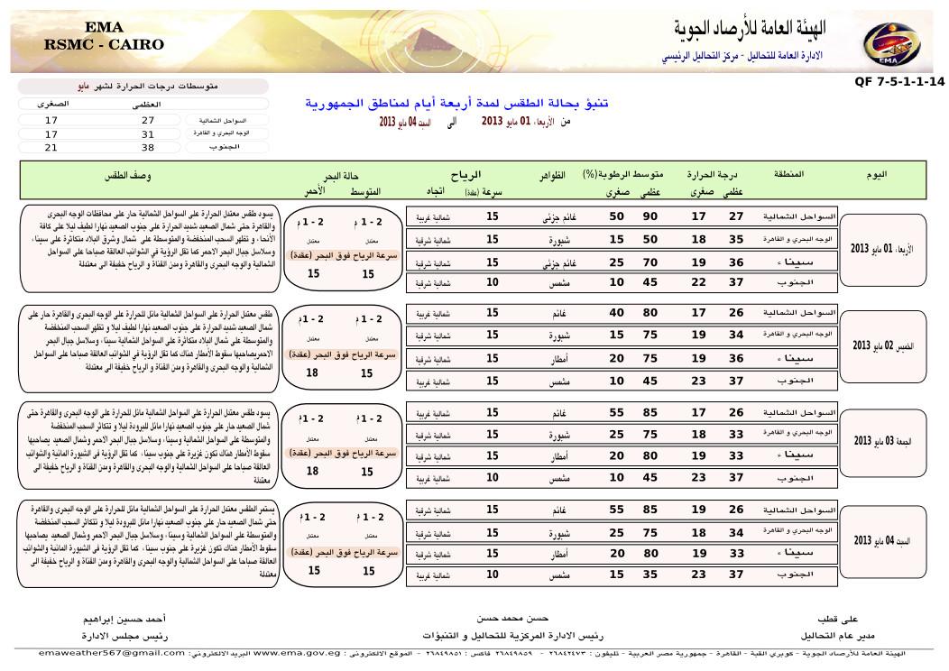 حالة الطقس فى جميع محافظات مصر اليوم الخميس 2-5-2013