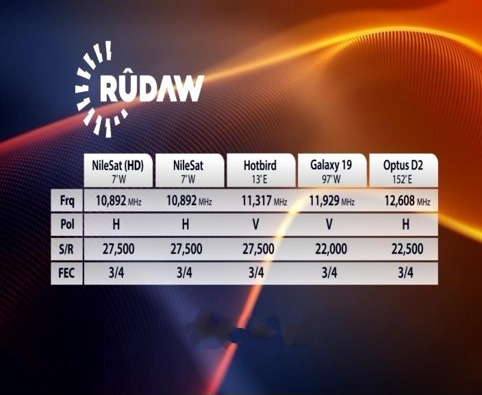 قناه Rudaw TV اصبحت تبث علي تردد واحد