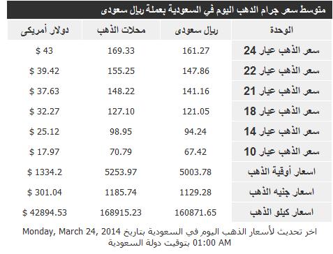 الارتفاع والانخفاض في اسعار الذهب اليوم الاثنين في السعودية 24 اذار 2014