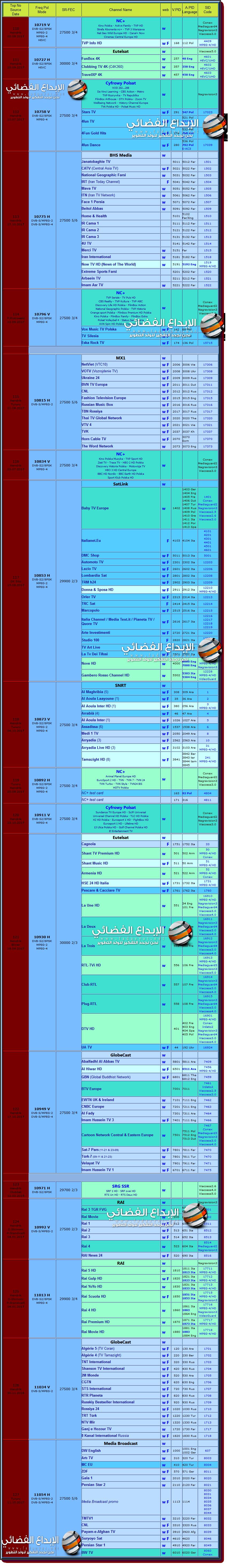 جميع ترددات قنوات الهوت بيرد لهذا العام محدث