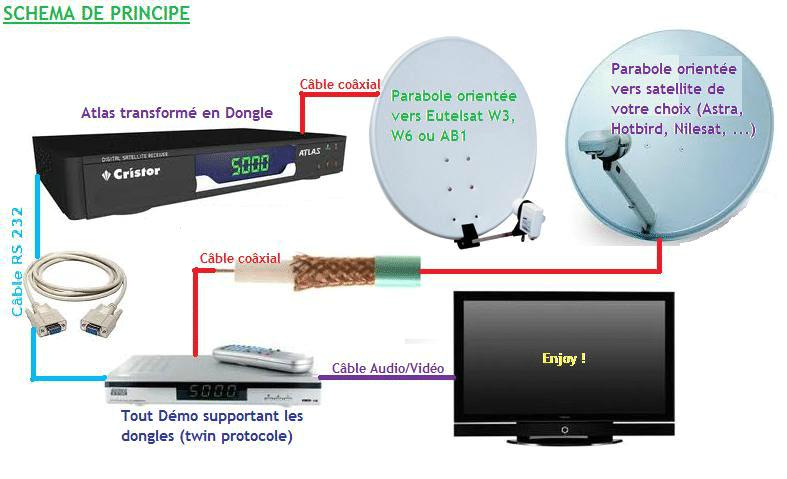 اقوي ترددات الداتا وكيفية الالتقاط , كيف التقط قمر الداتا w6