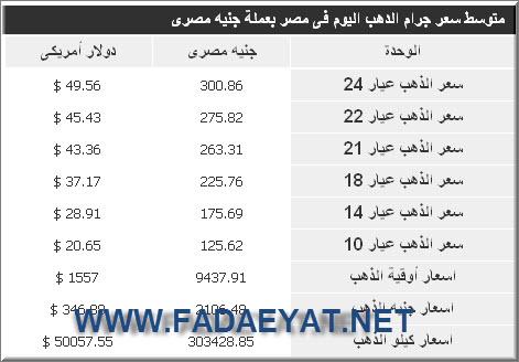 اسعار الذهب فى مصر اليوم 29/6/2012 - اخر اسعار الذهب اليوم في مصر