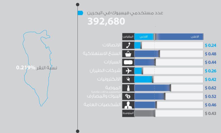 تكلفة جذب المعجب الواحد إلى صفحة فيس بوك في العالم العربي , فيس بوك 2013