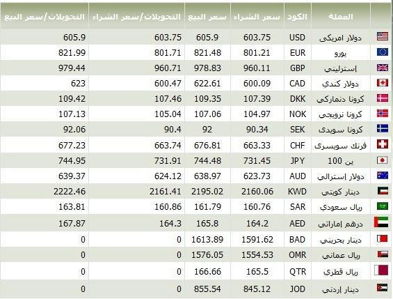 اسعار العملات فى مصر 31/5/2012 , سعر الدولار و اليورو في مصر اليوم 31/5/2012