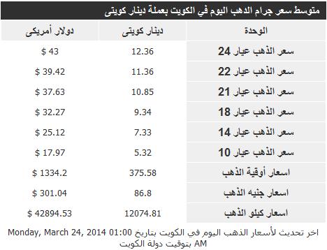 الارتفاع والانخفاض في اسعار الذهب اليوم الاثنين في الكويت 24 مارس 2014