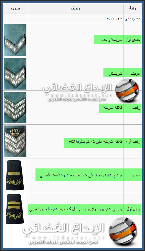 الرتب العسكرية في المملكة , الرتب العسكرية للقوات المسلحة الأردن