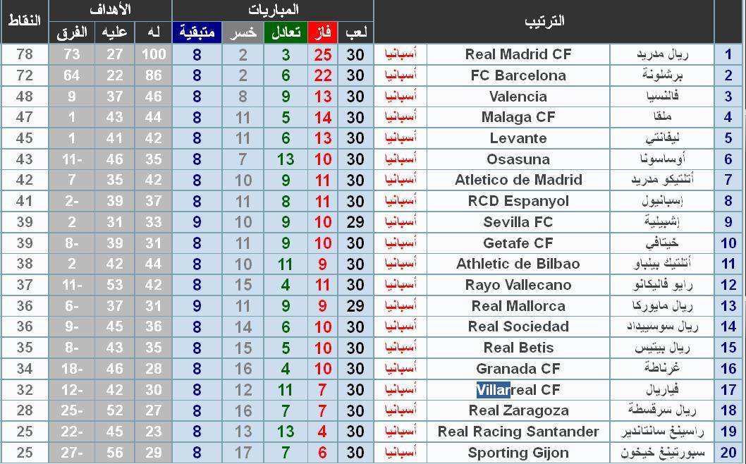 ترتيب الليغا الاسبانية 2012 -  ترتيب الدوري الاسباني موسم 2011-2012
