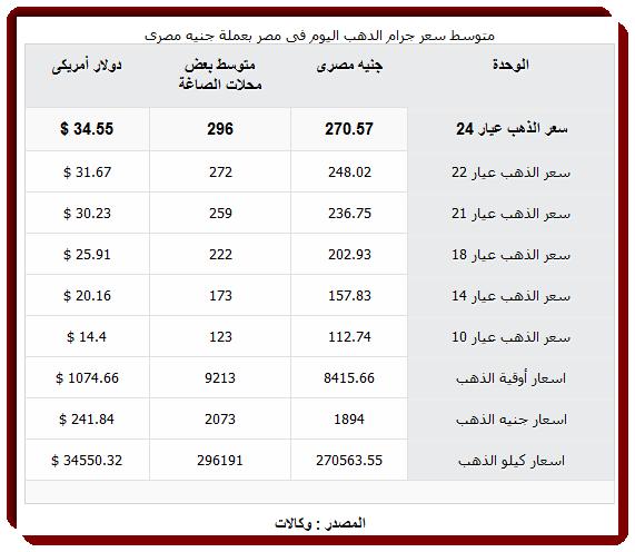 سعر الذهب في مصر اليوم الاربعاء 9-12 2015