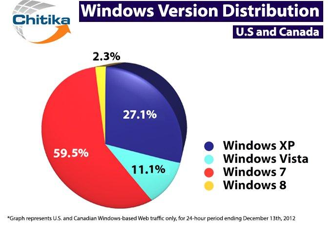 ويندوز 8 ينتشر بسرعة ويتجاوز 2% من حجم البيانات المرسلة من النظام