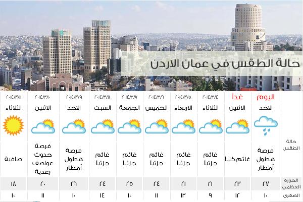 طقس الأردن اليوم الاحد 2-3-2014, درجات الحرارة وحالة الجو المتوقعة في الاردن الاحد 2/3/2014