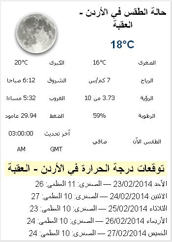 حالة الجو في محافظة العقبة اليوم الخميس 27-2-2014 , درجات الحرارة المتوقعة في العقبة alaqabah