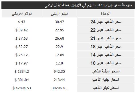 الارتفاع والانخفاض في اسعار الذهب اليوم الاثنين في الاردن 24-3-2014