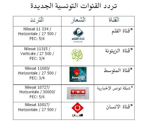 T.Sport Tunisia frequency
