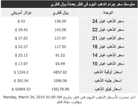 الارتفاع والانخفاض فى اسعار الذهب اليوم الاثنين فى قطر 24/3/2014