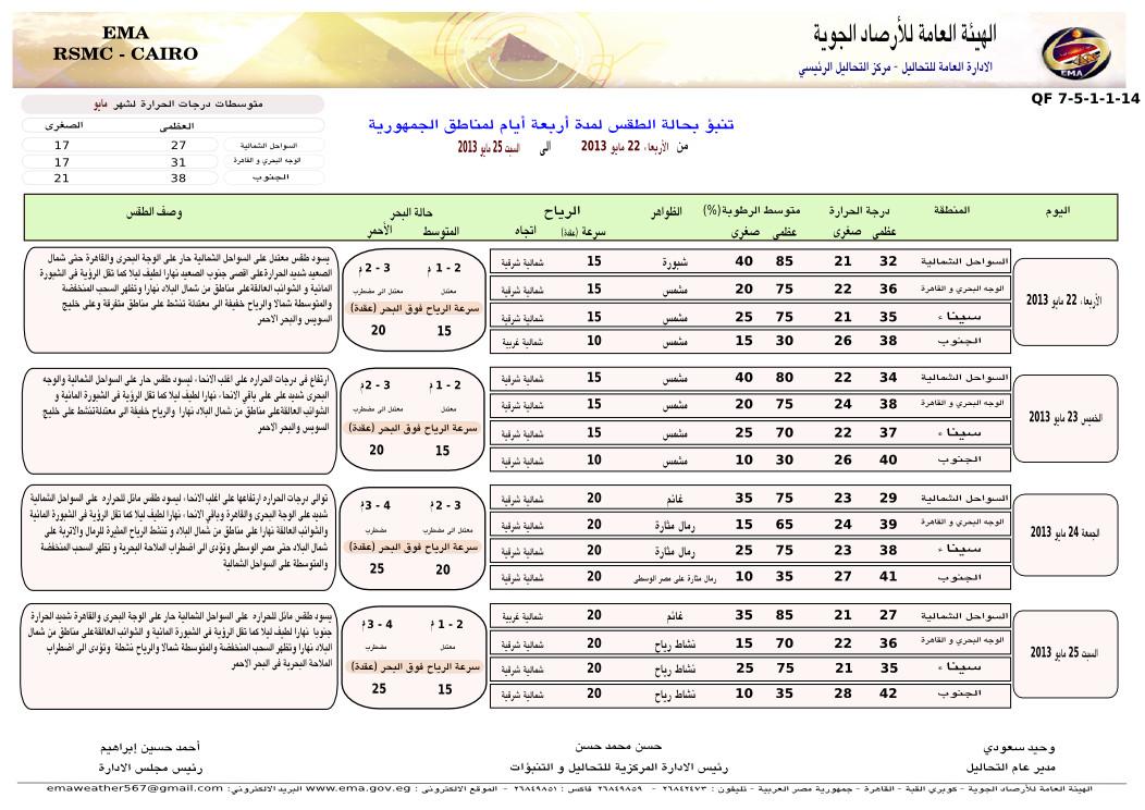 توقعات الارصاد الجوية فى مصر اليوم السبت 25-5-2013