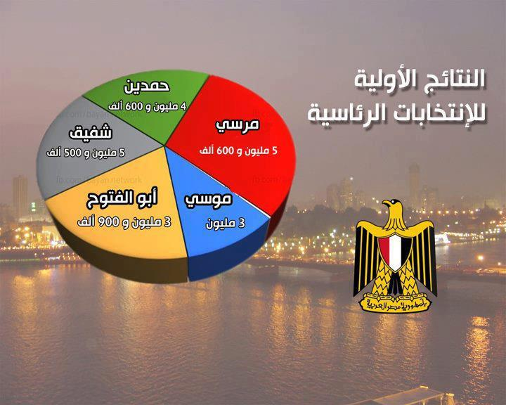 نتائج الانتخابات الرئاسية في مصر 26/5/2012, نتائج انتخابات الرئاسه المصريه 26/5/2012