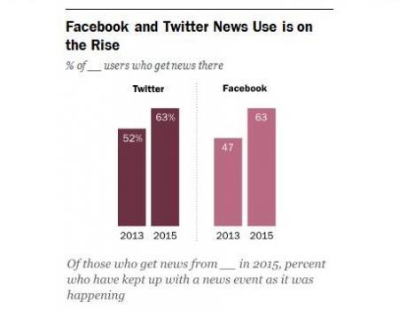 دراسة تنامي متابعة الأخبار عبر الشبكات الاجتماعية