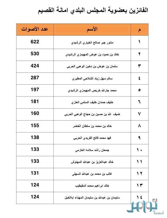 إعلان نتائج الانتخابات البلدية بالقصيم اسماء الفائزين