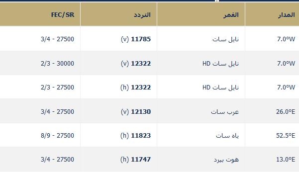 احدث تردد قناة سما دبى Sama Dubai HD اتش دى