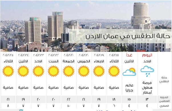 طقس الأردن اليوم الاثنين 24/2/2014, درجات الحرارة المتوقعة في الاردن يوم الأثنين 24-2-2014