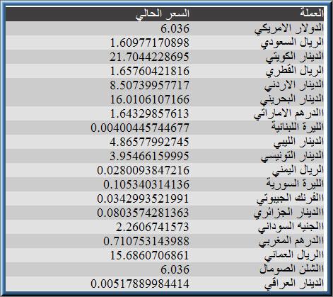 اسعار العملات في الاردن 17/4/2012 , اسعار العملات العربية اليوم في الاردن بالمقارنة للدينار الاردني