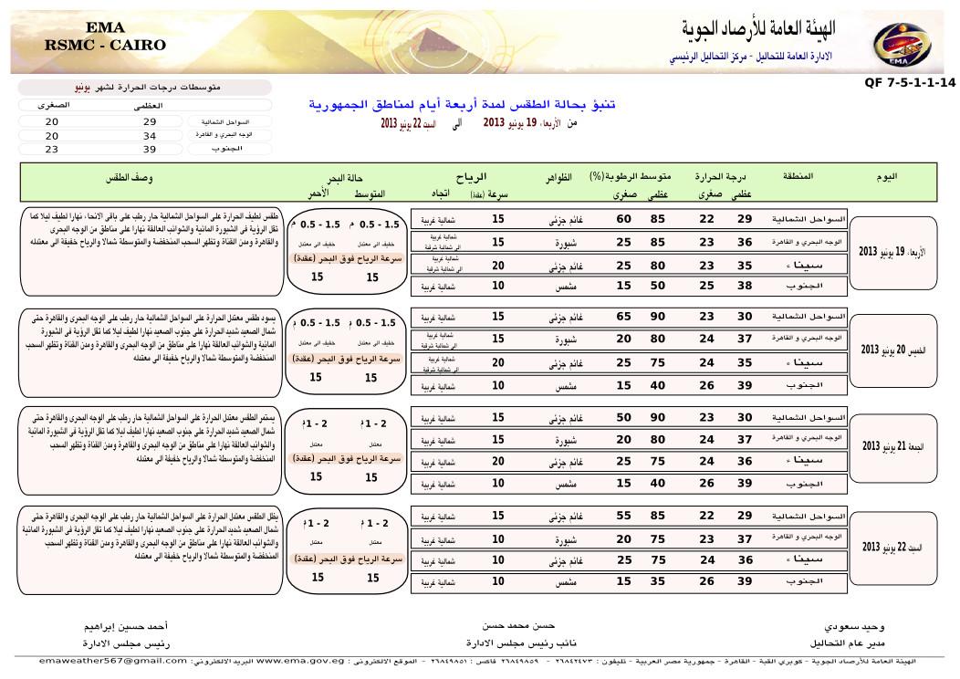 درجات الحرارة فى مصر اليوم الجمعة 21/6/2013 حالة الطقس في مصر الجمعة 21/6/2013