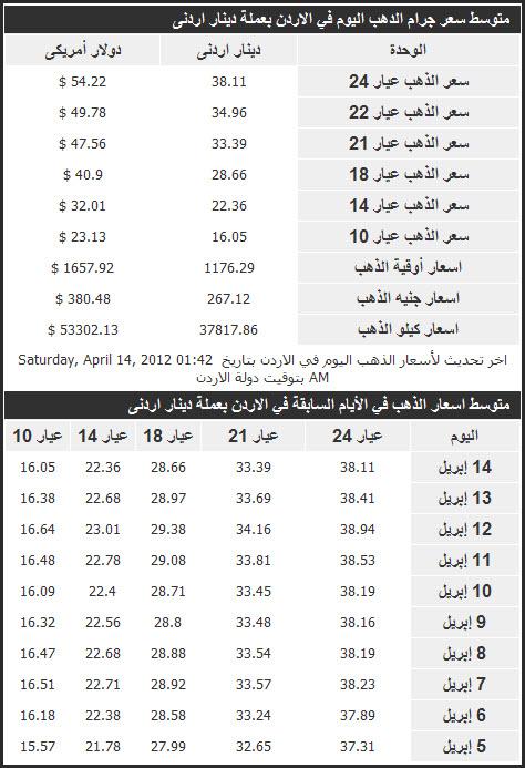 سعر الذهب اليوم في الاردن 14/4/2012 , اسعار الذهب اليوم في الاردن , سعر جرام الدهب اليوم 14-4-2012