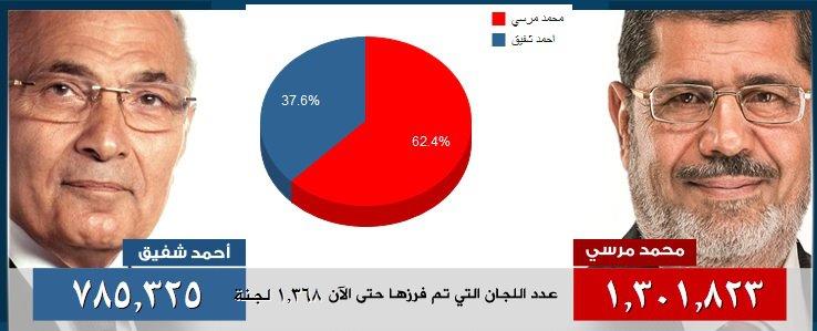 النتيجة الرسمية لانتخابات الرئاسة المصرية اليوم 18/6/2012