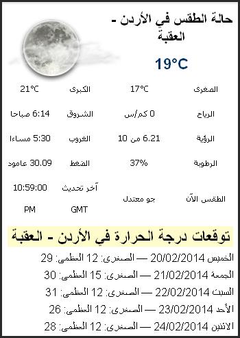 حالة الطقس في محافظة العقبة اليوم الاحد 23/2/2014 , درجات الحرارة المتوقعة في العقبة alaqabah