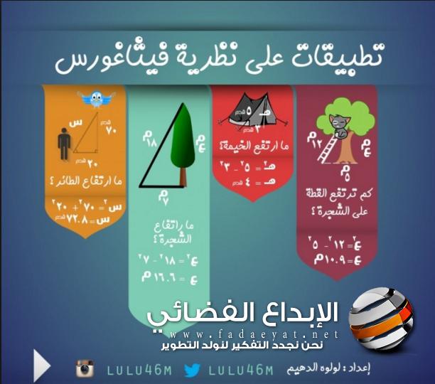 تدريس الرياضيات بالإنفوجرافيك في إحدى مدارس المملكة