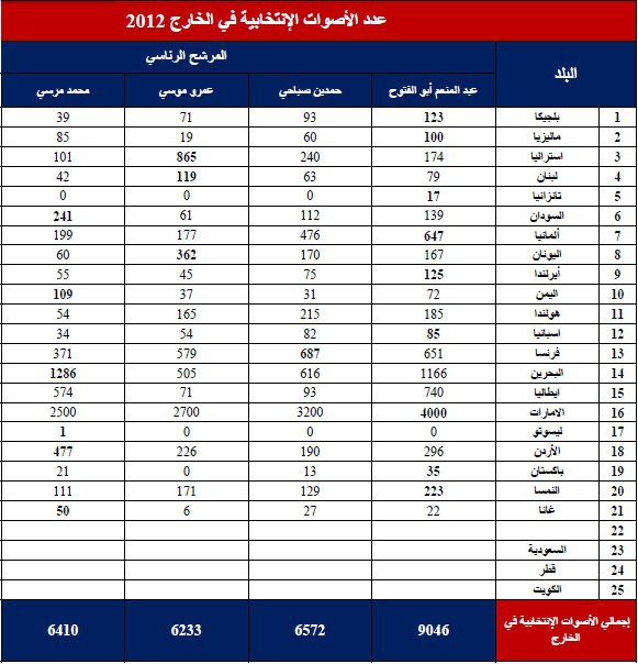 الدكتور عبد المنعم فى صدارة تصويت المصريين فى الخارج لانتخابات الرئاسة 2012