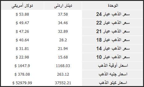 اسعار الذهب اليوم في الاردن 17/4/2012 , سعر جرام الدهب اليوم في الاردن 17/4/2012