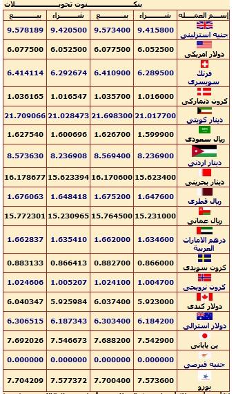 اسعار العملات 5-7-2012 , سعر الدولار اليوم 5/7/2012 , سعر اليورو اليوم الخميس 5/7/2012