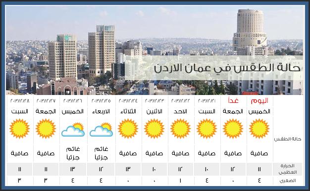 حالة الطقس و درجات الحرارة المتوقعة في الاردن اليوم الجمعة 20-12-2013