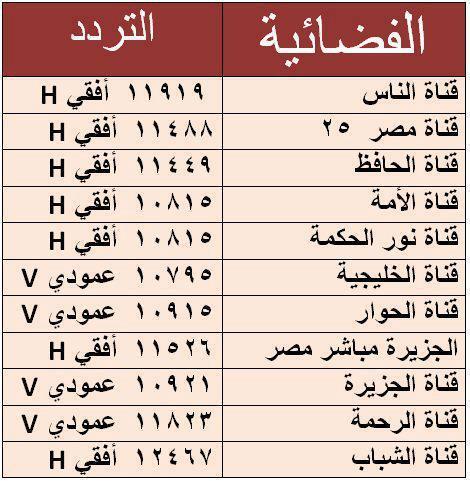 ترددات النايل سات nilesat channels frequencies الجديدة 2013 , ترددات النايل سات nilesat channels