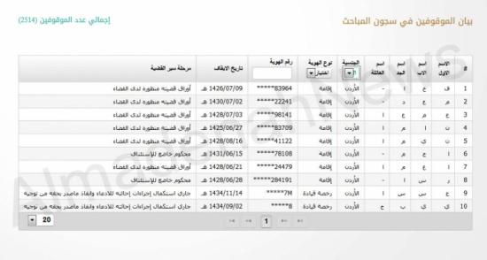 اسماء الاردنيين اللذين تم ايقافهم 10 بتهم تتعلق بأمن الدولة اليوم الأثنين 24/2/2014