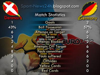 المانيا والبرتغال إلى ربع نهائي يورو 2012 على حساب هولندا والدنمارك