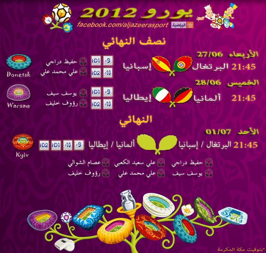 جدول دور نصف نهائي كأس الأمم الأوروبية يورو 2012 ,  نصف نهائي يورو 2012 , دور الاربعة يورو 2012