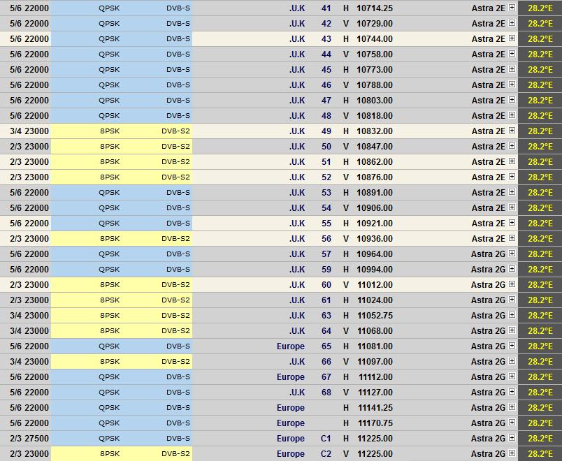 أقوى تردد لاستقبال قمر أسترا 1 (Astra 1E,F,G,H,KR,2C) الموقع المداري 19 شرقا