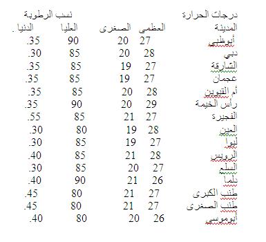 توقعات درجة الحرارة في دولة الامارات ليوم السبت 23-11-2013