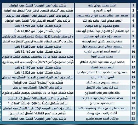 اسماء المرشحين للرئاسة 2012 الجمهورية فى مصر حتى الان اليوم بالكامل بالصور , اسماء المرشحين للرئاسة