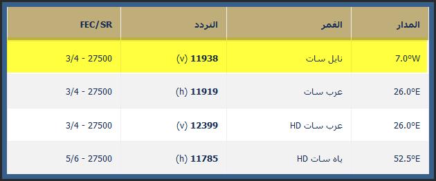 تردد قناة ام بي سي دراما اتش دي MBC Drama HD على نايل سات