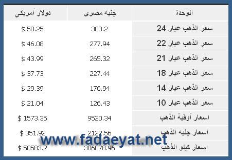 اسعار الذهب فى مصر اليوم السبت 23/6/2012 - اخر اسعار الذهب اليوم 23/6/2012
