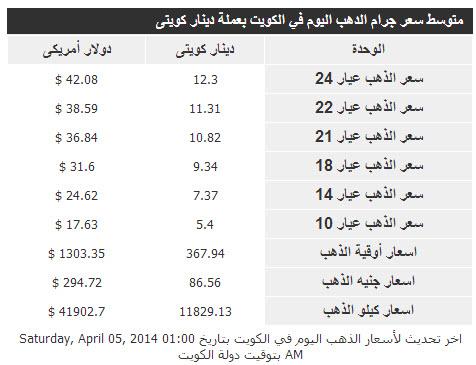أسعار الذهب بجميع عياراته فى الكويت السبت 5-4-2014