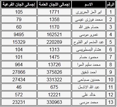 نتيجة الانتخابات الرئاسية مصر 2012 , نتيجة اللجان الانتخابية للرئاسة